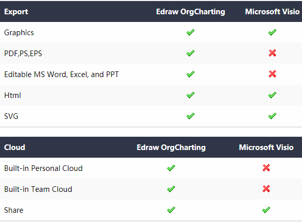 Edraw OrgCharting vs Visio features comparisons