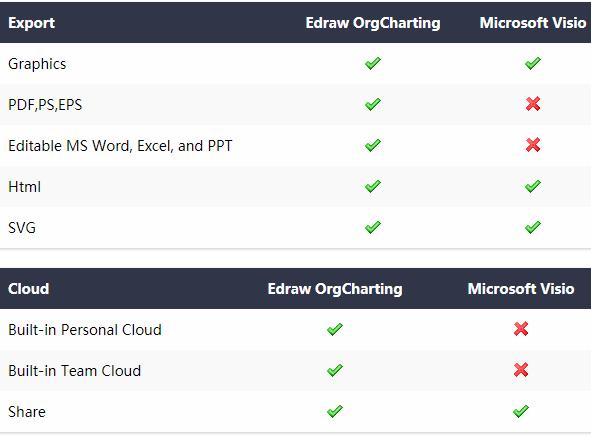 Edraw OrgCharting vs Visio features comparisons