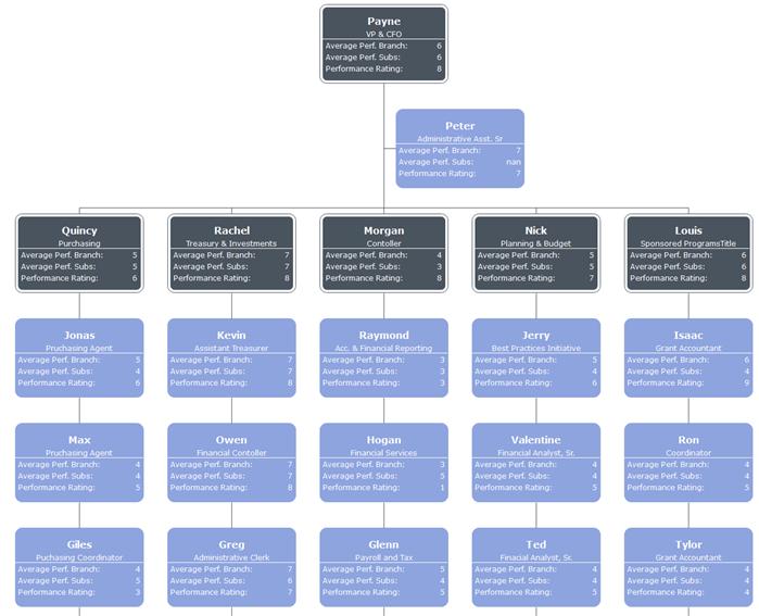 employee performance evaluation organizational chart