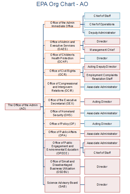 epa org chart AO office