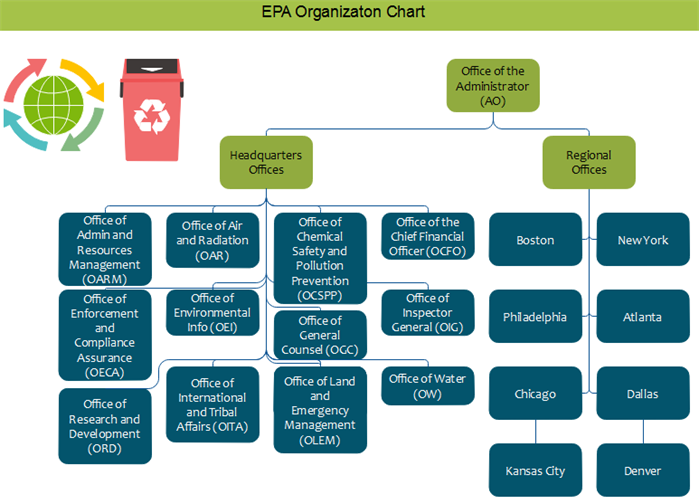 epa org chart overview