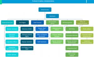 faa-org-chart-example