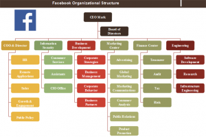 facebook-organizational-structure