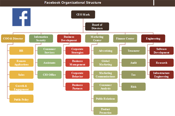 Facebook Organizational Structure