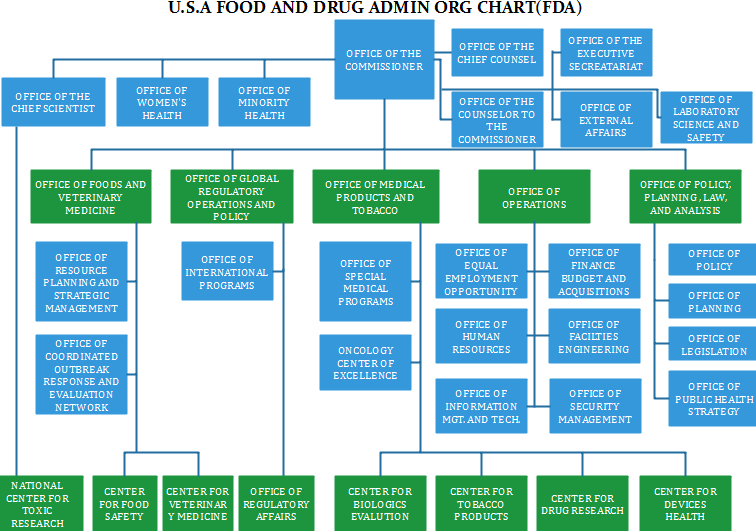 food and admin org chart