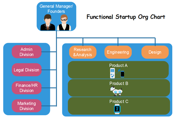 functional-startup-org-chart