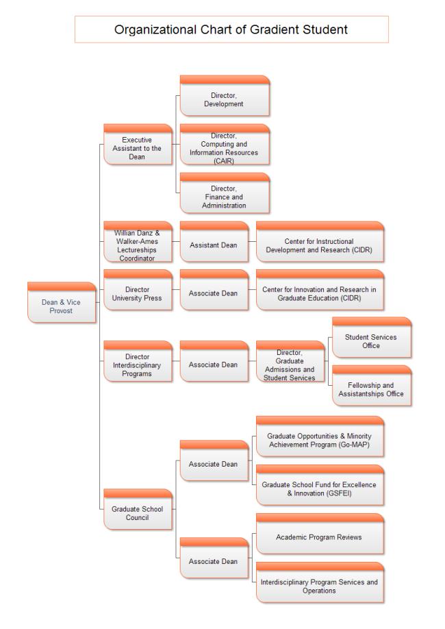 graduate school org chart