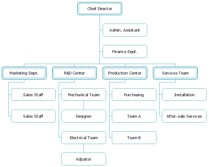 Hardware Manufacturing Enterprises Organizational Chart Template