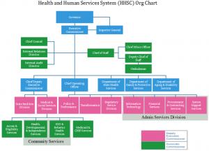 hhsc-org-chart