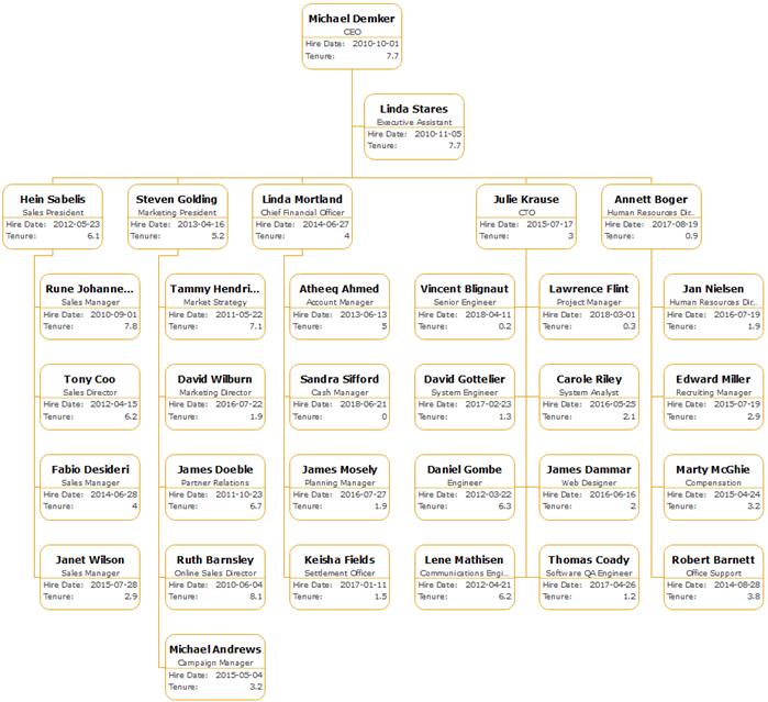 Hire Date Organizational Chart
