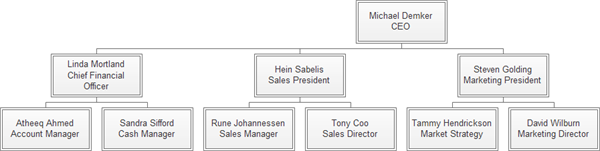 horizontal arrangement of org chart