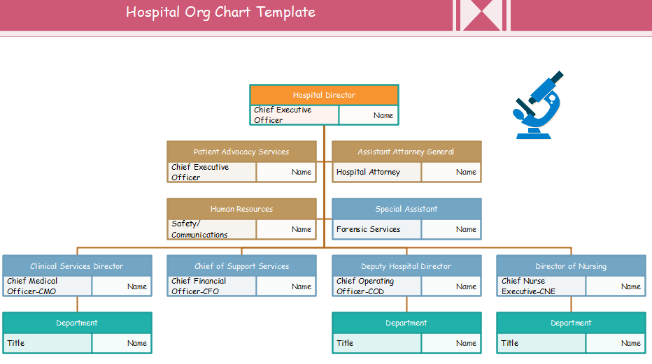 org chart template for public sectors