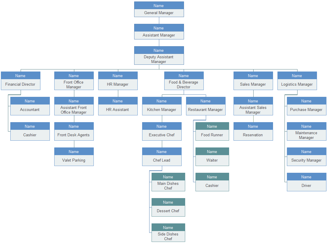 hotel organizational chart  u2013 introduction and sample
