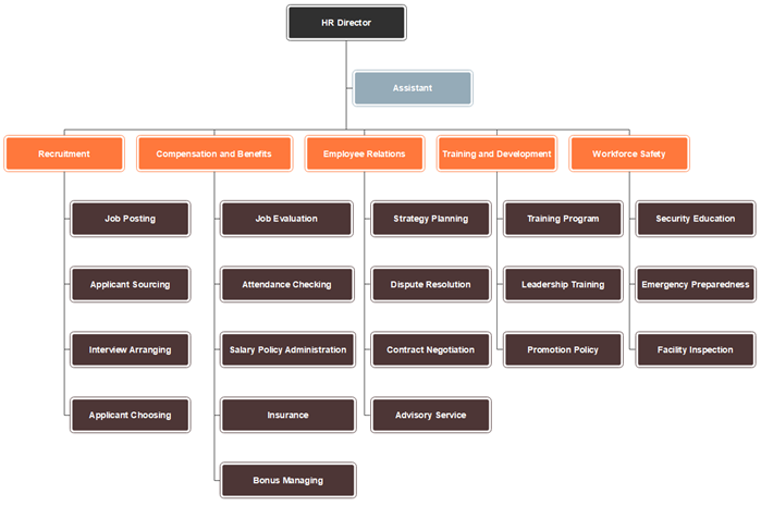 HR Department Org Chart Template