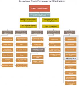 iaea-org-chart