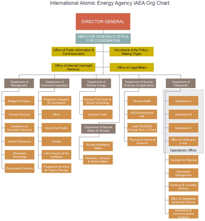 IAEA Org chart