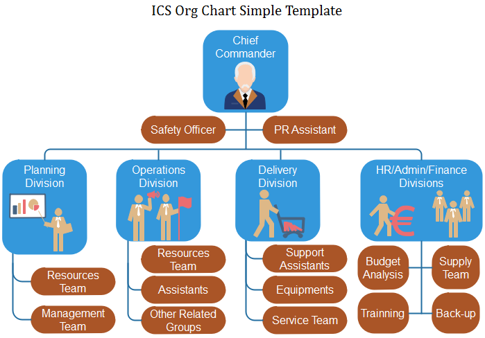 ics org chart template