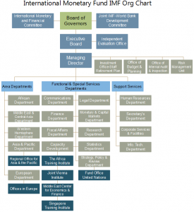 imf-org-chart-example