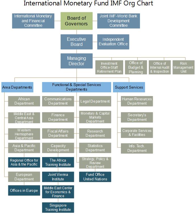 imf org chart