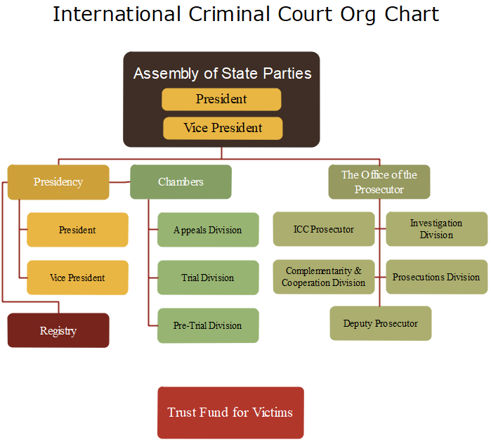 international criminal court org chart