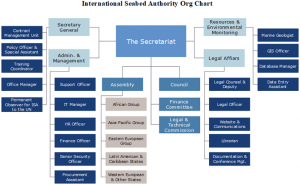 international-seabed-authority-org-chart