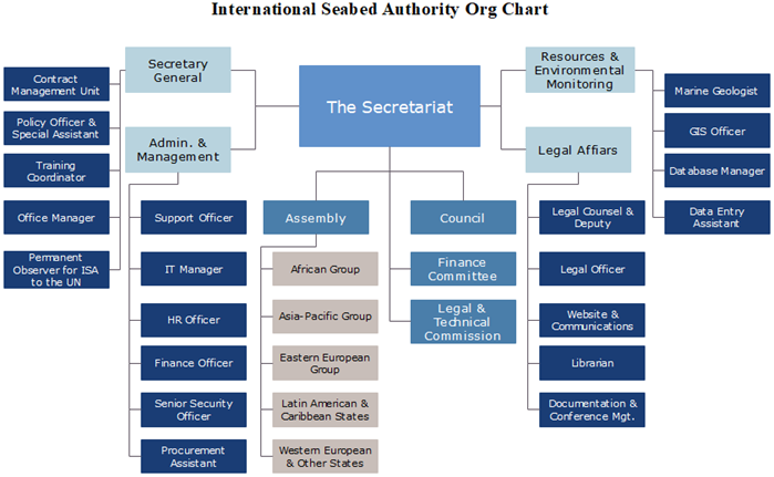 international seabed authority org chart