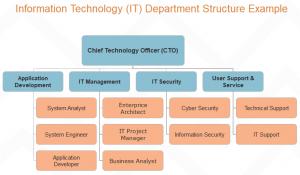 it-department-structure