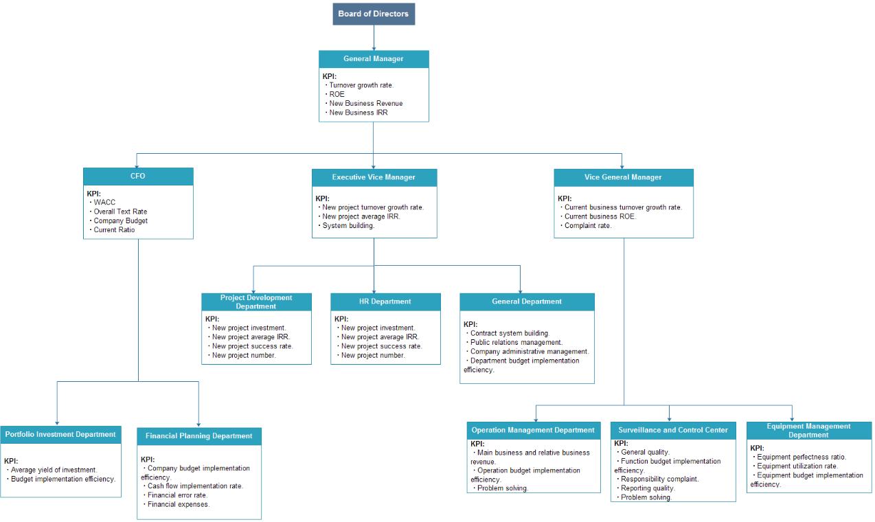 Company KPI Org Chart