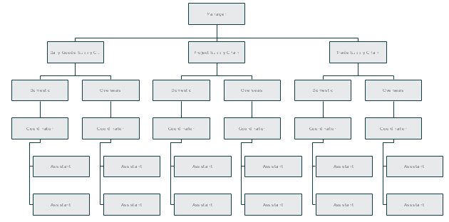 Logistics Company Title Organizational Chart Template
