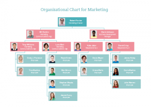 marketing-org-chart