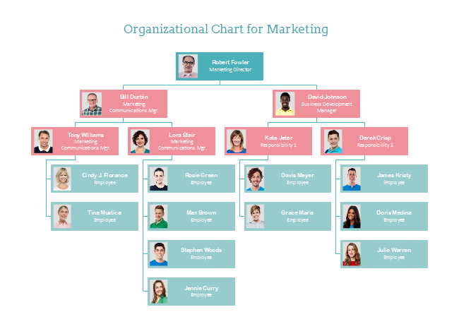 What s the purpose of organizational chart org charting