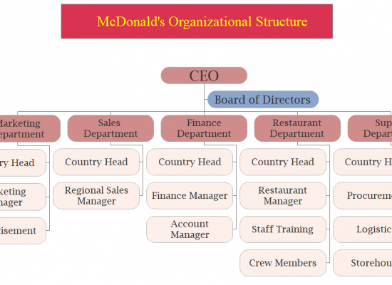 mcdonald organizational structure