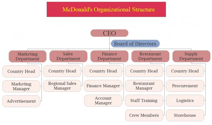 mcdonald organizational structure