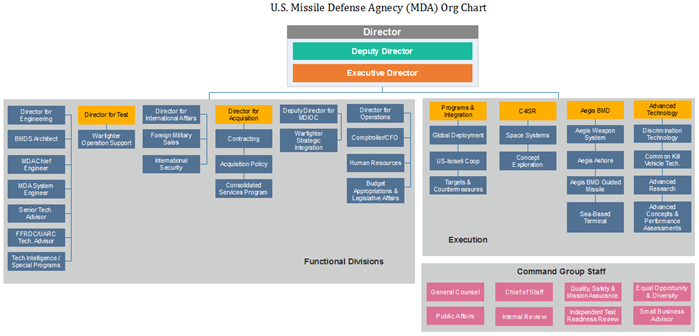 mda org chart