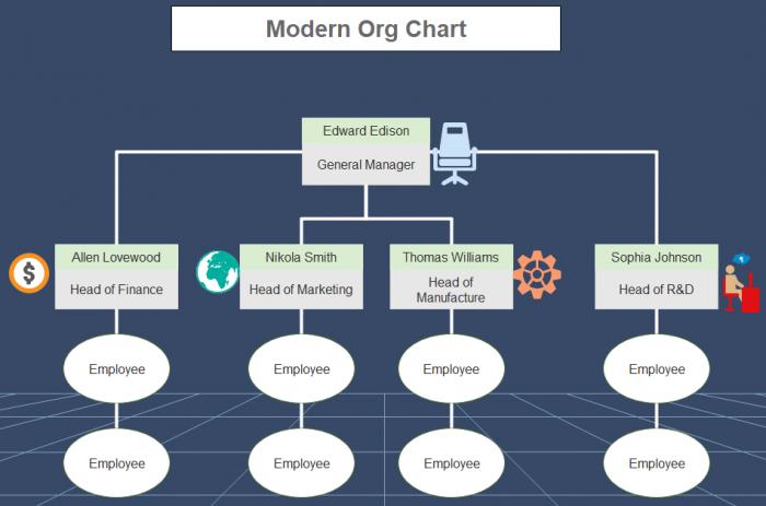 modern org chart