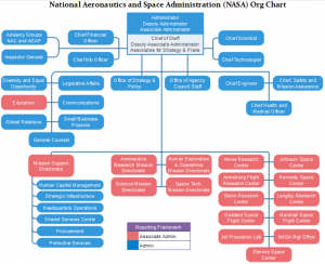 nasa-org-chart