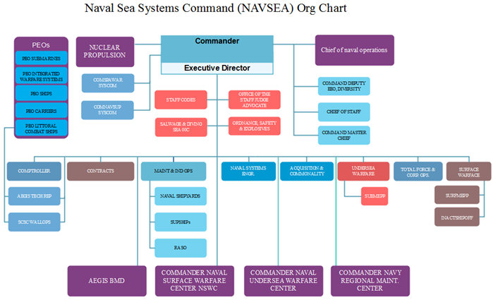 navsea org chart sample