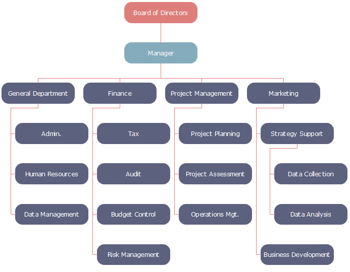 New Energy Company Organizational Chart Template