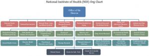 nih-org-chart