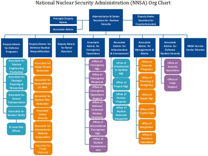 nnsa org chart example