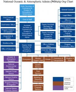 noaa-org-chart
