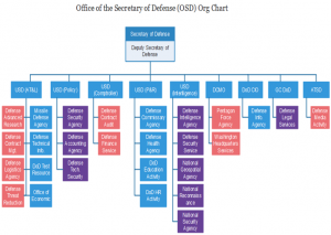 office-of-defense-org-chart