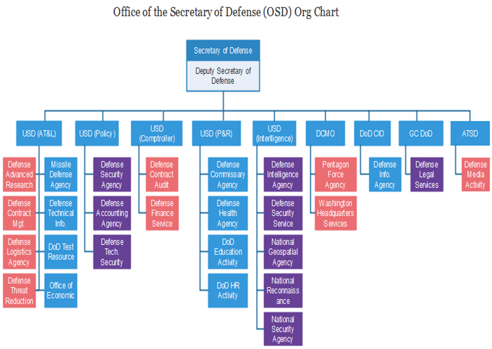 Osd Org Chart Learning More About The U S Defense Agencies Org