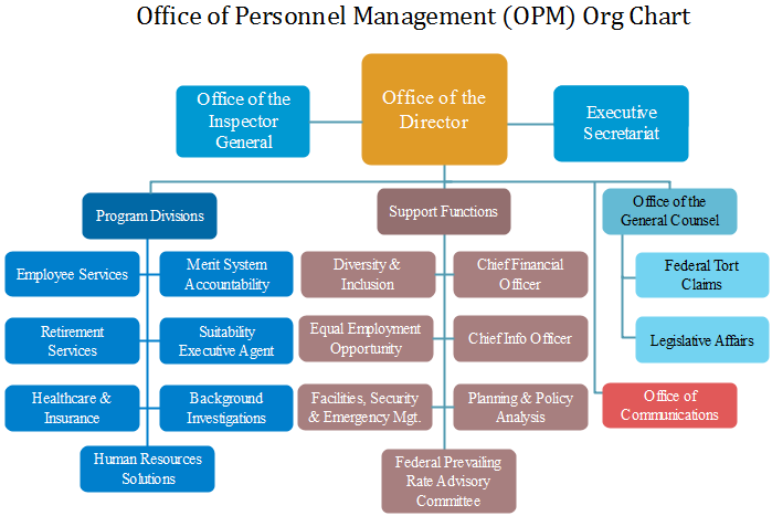 opm org chart