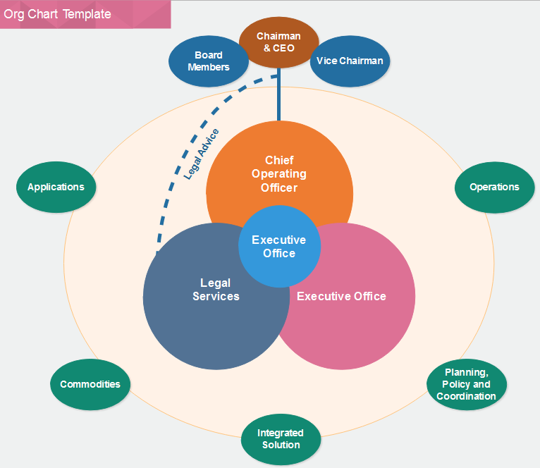 org chart template in circles