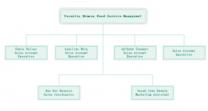 Organizational Chart for Foodservice Department