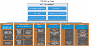 peo-eis-org-chart