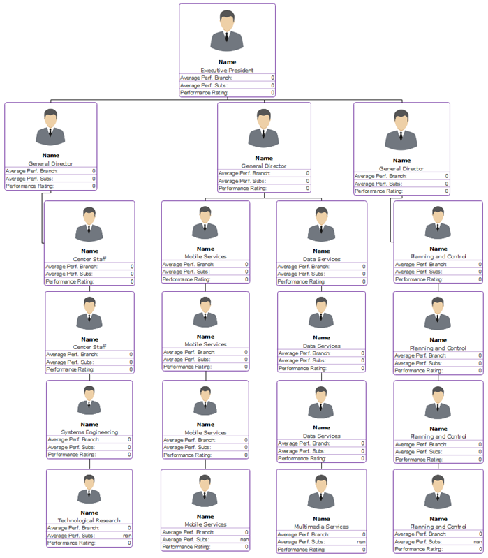 Org Chart with Photos and Performance Rating Template