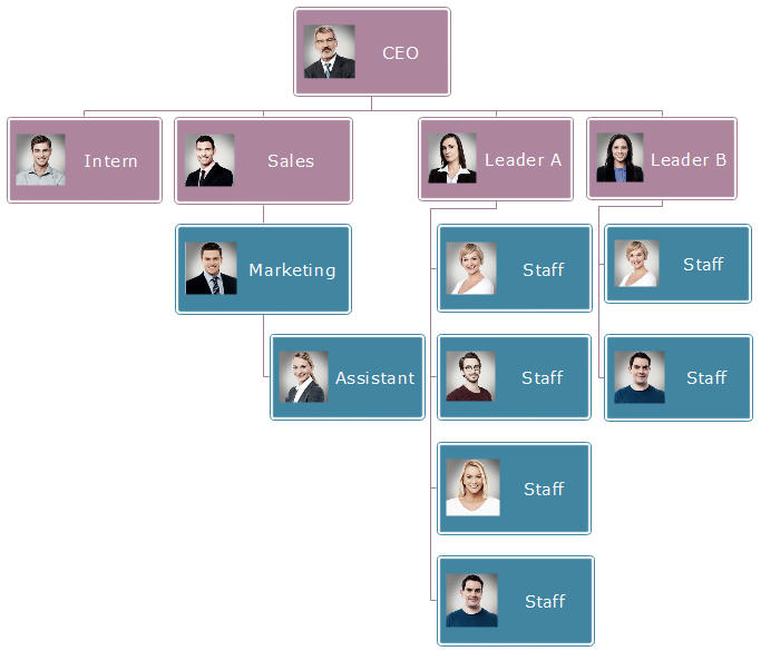 poor organizational structure example