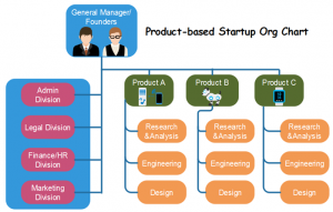 product-based-org-chart-structure